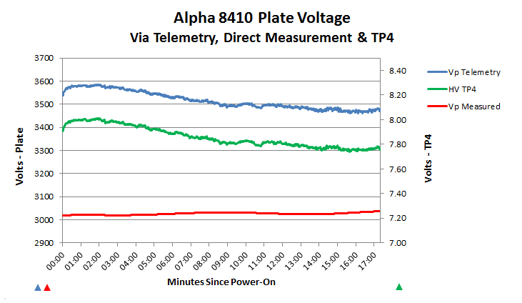 Plate voltage analysis