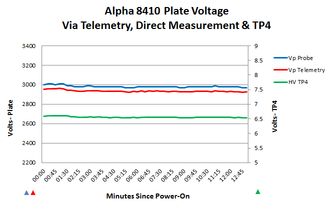 HV measurements after the metering resistors were swapped